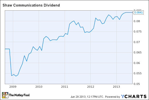 SJR Dividend Chart