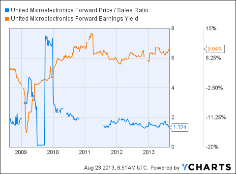 UMC Forward Price / Sales Ratio Chart