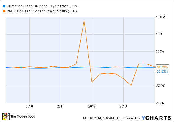 CMI Cash Dividend Payout Ratio (TTM) Chart