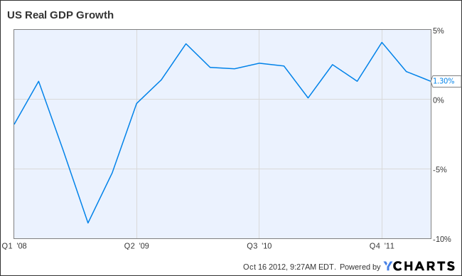 US Real GDP Growth Chart