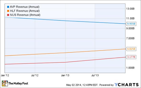 AVP Revenue (Annual) Chart
