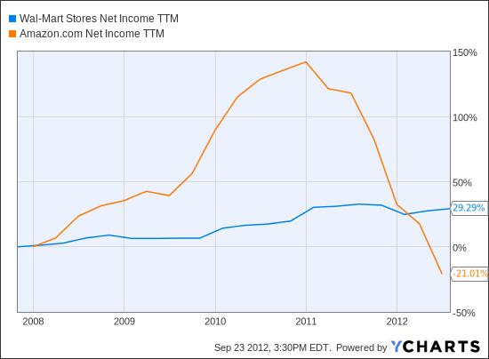WMT Net Income TTM Chart