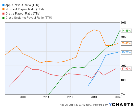 AAPL Payout Ratio (TTM) Chart