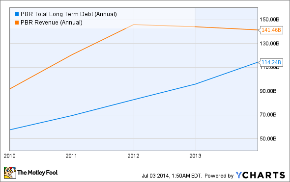 PBR Total Long Term Debt (Annual) Chart
