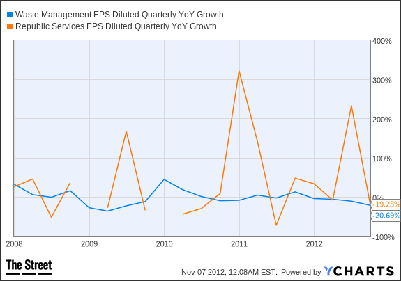 WM EPS Diluted Quarterly YoY Growth Chart