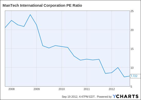 MANT PE Ratio Chart
