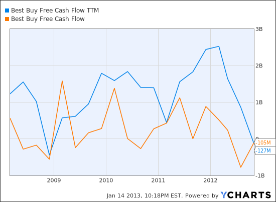 BBY Free Cash Flow TTM Chart