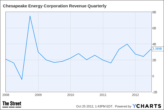 CHK Revenue Quarterly Chart