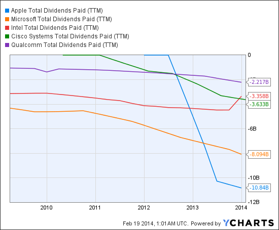 AAPL Total Dividends Paid (TTM) Chart