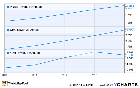 PNRA Revenue (Annual) Chart