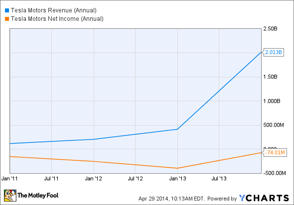 TSLA Revenue (Annual) Chart