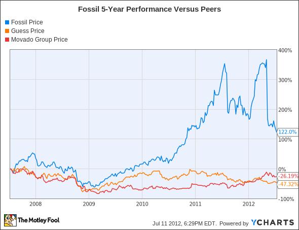 FOSL Chart