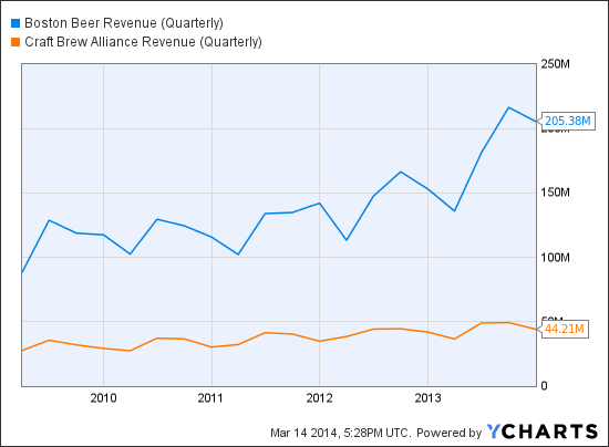 SAM Revenue (Quarterly) Chart