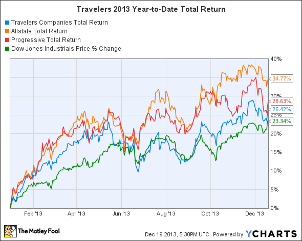TRV Total Return Price Chart
