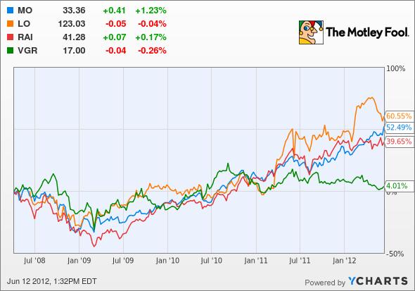 MO Chart
