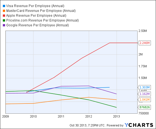 V Revenue Per Employee (Annual) Chart
