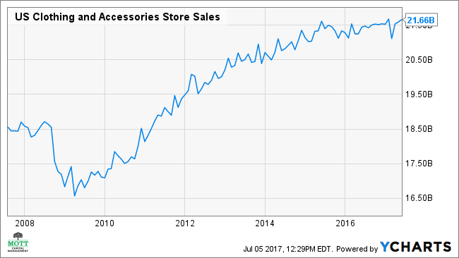 US Clothing and Accessories Store Sales Chart