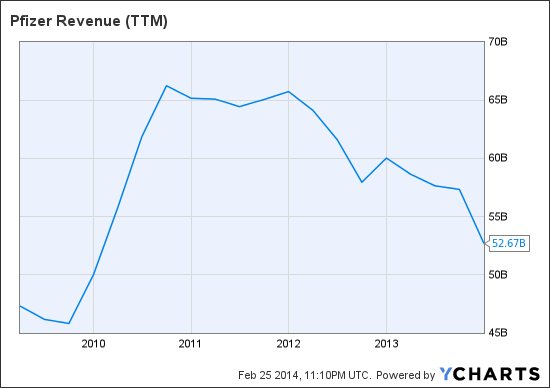 PFE Revenue (TTM) Chart