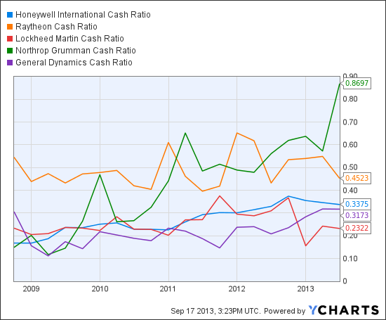 HON Cash Ratio Chart
