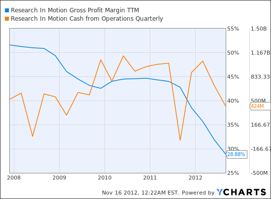 RIMM Gross Profit Margin TTM Chart
