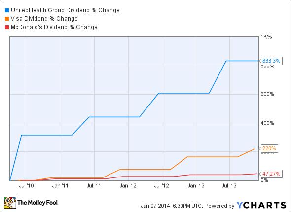 UNH Dividend Chart