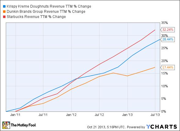 KKD Revenue TTM Chart