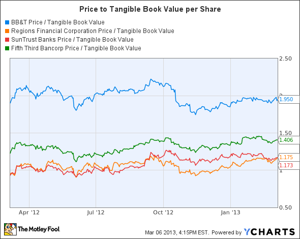 BBT Price / Tangible Book Value Chart