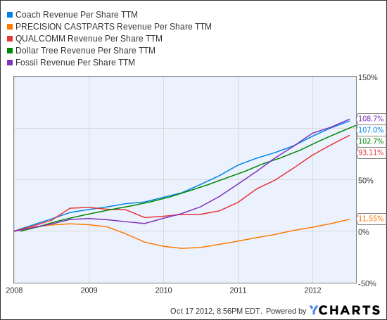 COH Revenue Per Share TTM Chart