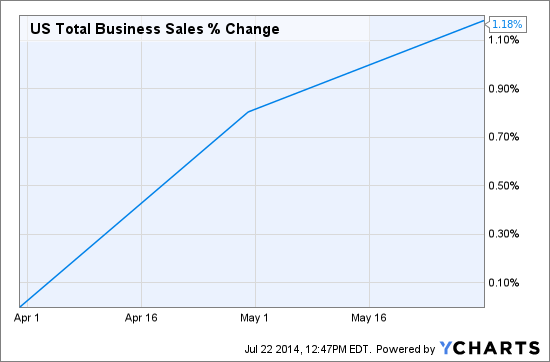 US Total Business Sales Chart