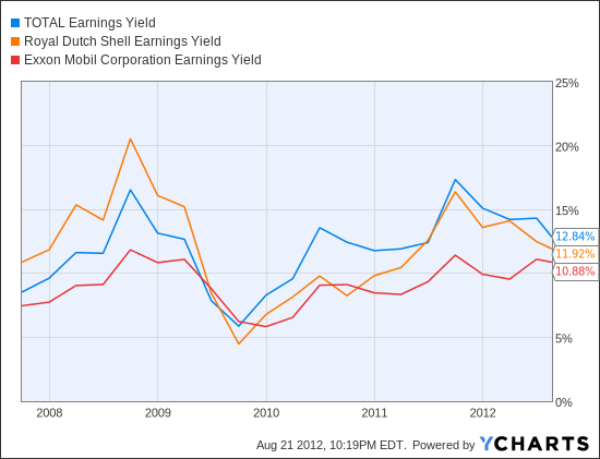 TOT Earnings Yield Chart