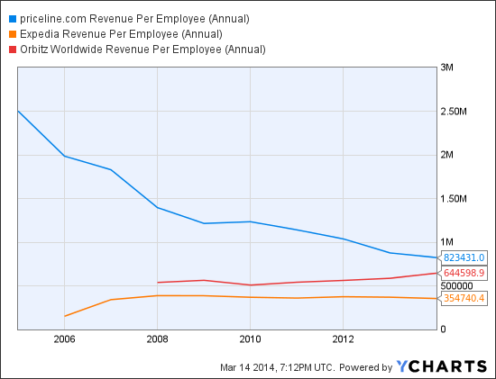 PCLN Revenue Per Employee (Annual) Chart