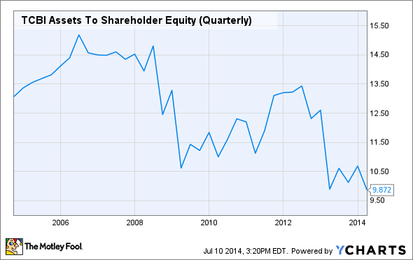 TCBI Assets To Shareholder Equity (Quarterly) Chart