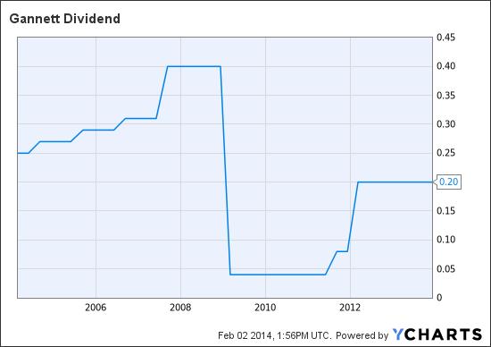 GCI Dividend Chart