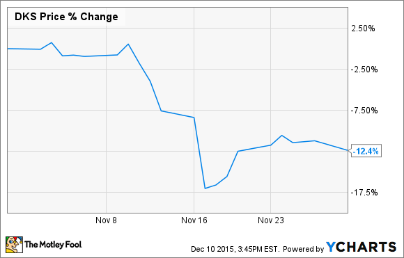 35382bfc0b23f7 Investors checked out after the sporting-goods retailer delivered a poor  third-quarter earnings report