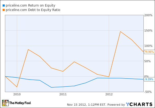 PCLN Return on Equity Chart