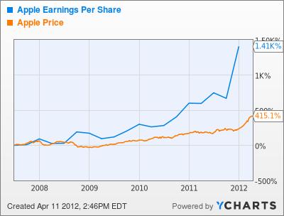 AAPL Earnings Per Share Chart