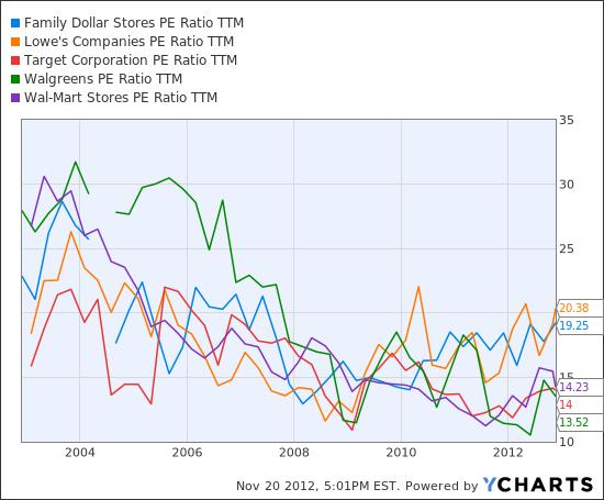 FDO PE Ratio TTM Chart