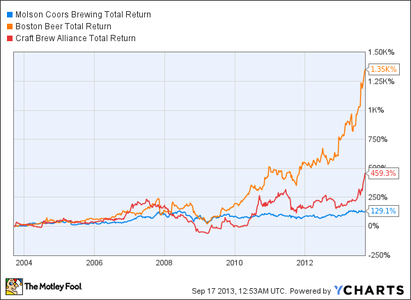 TAP Total Return Price Chart