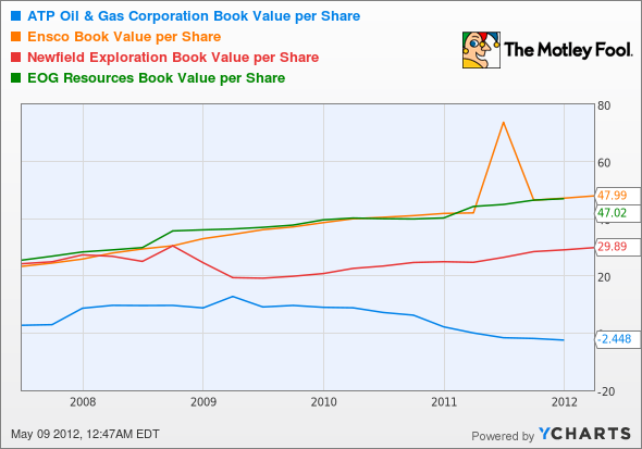 ATPG Book Value per Share Chart