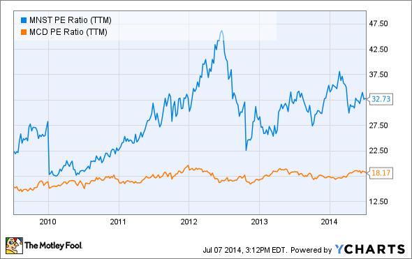 MNST PE Ratio (TTM) Chart