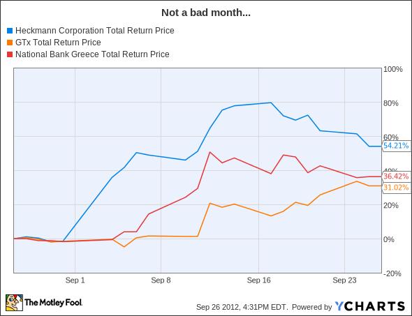 HEK Total Return Price Chart