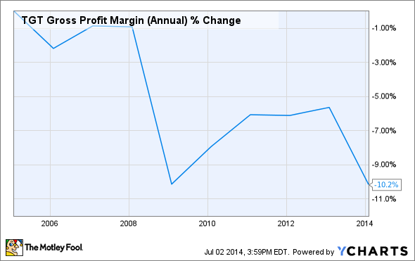 TGT Gross Profit Margin (Annual) Chart