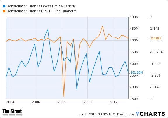 STZ Gross Profit Quarterly Chart