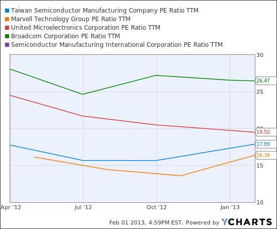 TSM PE Ratio TTM Chart