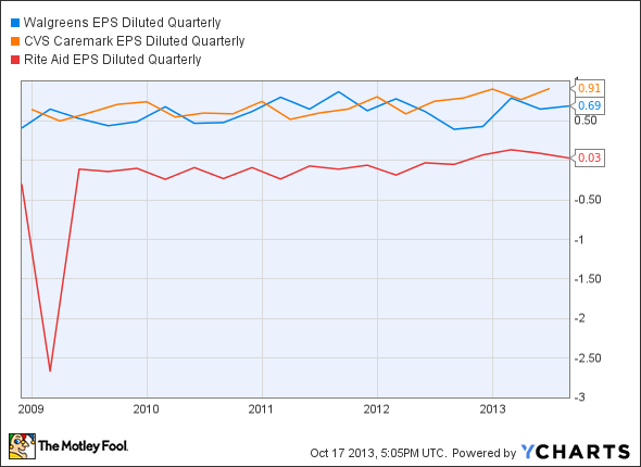 WAG EPS Diluted Quarterly Chart