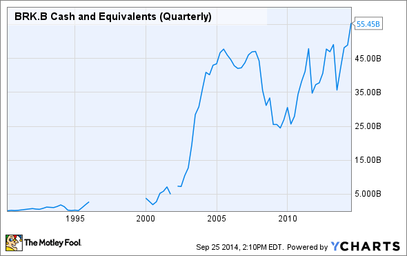 BRK.B Cash and Equivalents (Quarterly) Chart