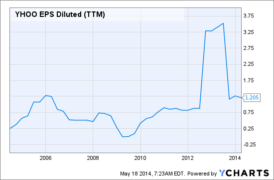 YHOO EPS Diluted (TTM) Chart