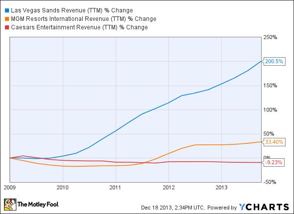 LVS Revenue (TTM) Chart