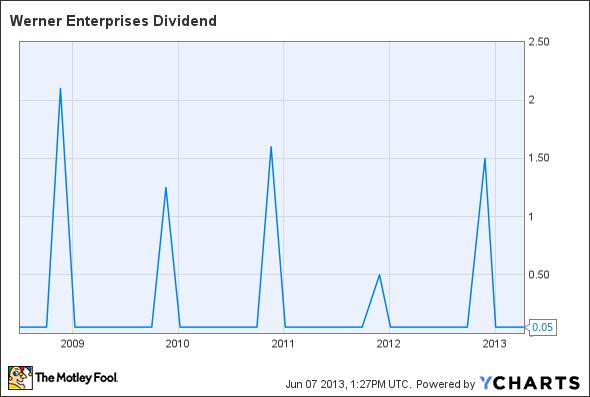 WERN Dividend Chart