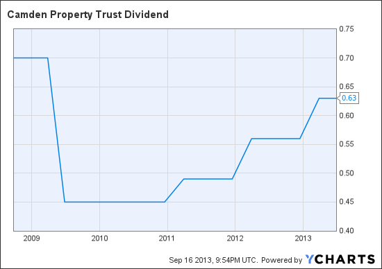 CPT Dividend Chart